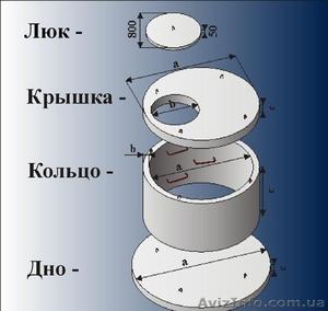 Железобетонные кольца,крышки,днища,люки - Изображение #3, Объявление #1372955