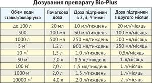 Биопрепарат Био-плюс для шоковой очистки воды в прудах и аквариумах. - Изображение #2, Объявление #1679235