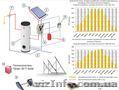 Всесезонный солнечный коллектор (гелиосистема) в сборе. Польша. - Изображение #2, Объявление #1460235